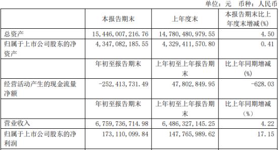 上海梅林2021年第一季度净利增长17.15% 外汇汇兑收益增加