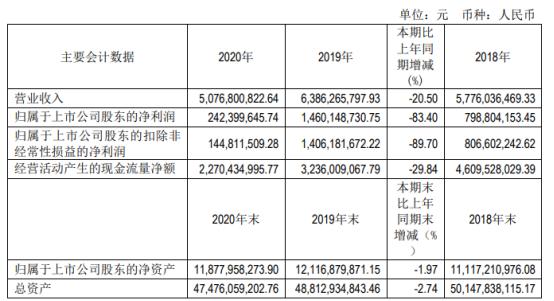 中原高速2020年净利下滑83.4% 通行费收入同比大幅下降