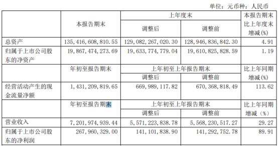 上海电力2021年第一季度净利2.68亿增长89.91% 发电量增长