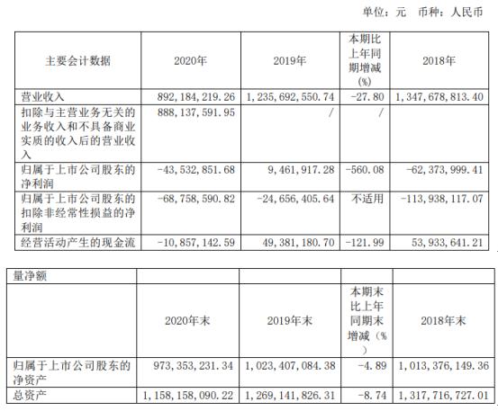 哈森股份2020年亏损4353.29万 董事长陈玉珍薪酬70万