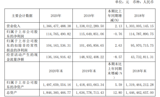 丽岛新材2020年净利下滑0.76% 董事长总经理蔡征国薪酬172万