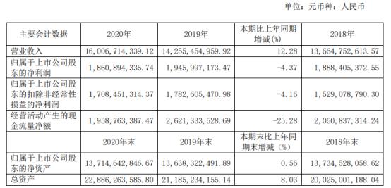 步长制药2020年净利 下滑4.37% 财务总监王宝才薪酬85.06万