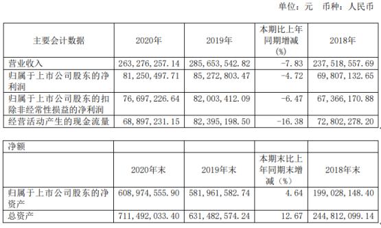 日辰股份2020年净利下滑4.72% 董事长张华君薪酬120.76万