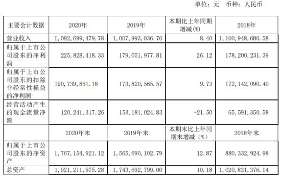 有友食品2020年净利增长26.12% 董事长鹿有忠薪酬108.66万