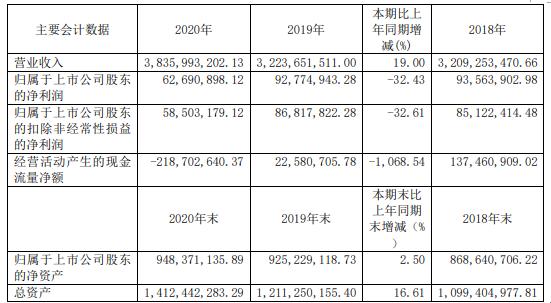 众源新材2020年净利下滑32.43% 董事长封全虎薪酬76.32万