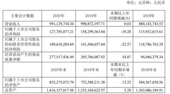 嵘泰股份2020年净利1.28亿下滑19.28% 董事长夏诚亮薪酬86.91万