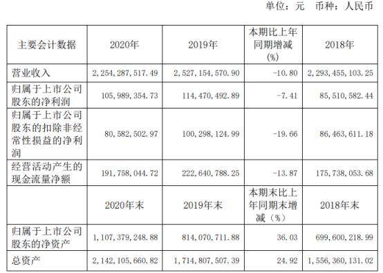 国光连锁2020年净利下滑7.41% 董事长胡金根薪酬62.94万