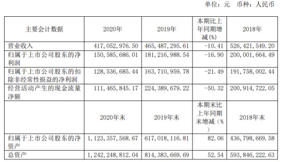 力鼎光电2020年净利1.51亿下滑16.9% 董事长吴富宝薪酬57.81万