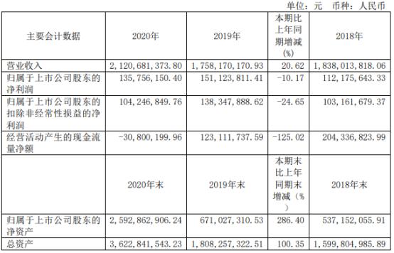 南亚新材2020年净利1.36亿下滑10.17% 董事长包秀银薪酬100万