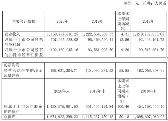 西上海2020年净利增长12.56% 董事长朱燕阳薪酬160万
