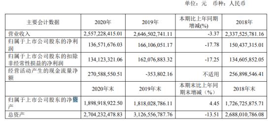 银龙股份2020年净利1.37亿下滑17.78% 董事长谢志峰薪酬27.38万