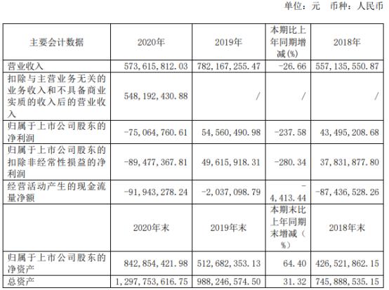 有方科技2020年亏损7506.48万由盈转亏 董事长王慷薪酬37.31万