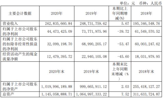 安博通2020年净利4447.34万下滑39.72% 董事长钟竹薪酬102.61万