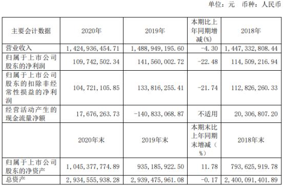 园林股份2020年净利1.1亿下滑22.48% 董事长吴光洪薪酬42.64万