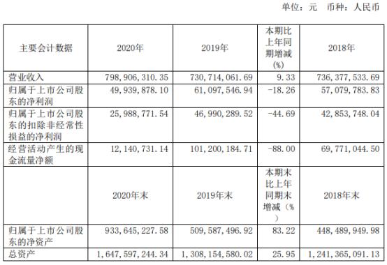 瑞松科技2020年净利4993.99万下滑18.26% 董事长孙志强薪酬69.29万