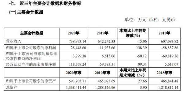 科达制造2020年净利增长138.39%  总经理杨学先薪酬106.66万