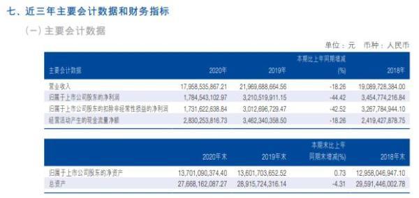 海澜之家2020年净利减少44.42% 总经理顾东升薪酬150万