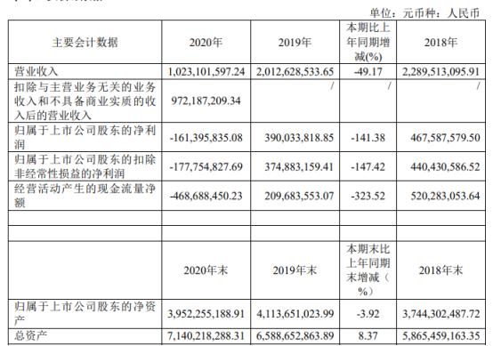 康欣新材2020年亏损1.61亿元 前期开工不足