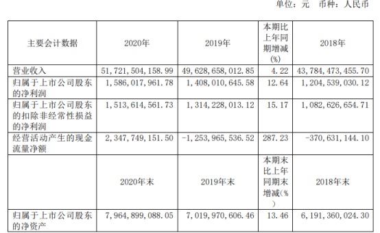 老凤祥2020年净利15.86亿元增长12.64% 董事长石力华薪酬88.2万