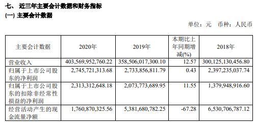 物产中大2020年净利增长0.43% 扩大进出口业务
