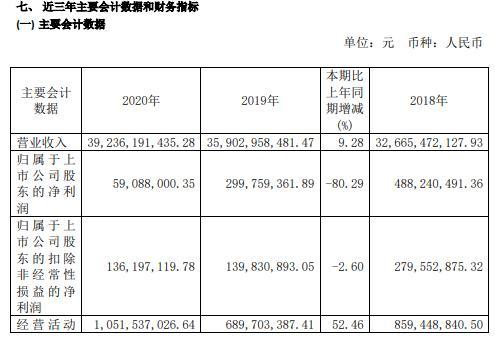 盛屯矿业2020年净利减少80.29% 董事长陈东薪酬230万