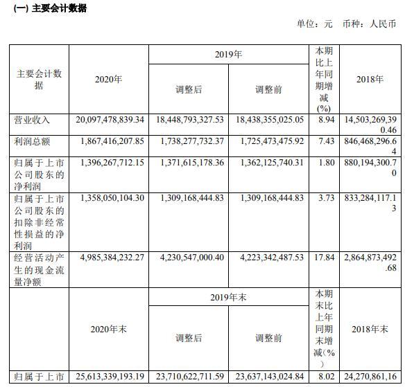 京能电力2020年净利增长1.8% 热力市场稳步扩大