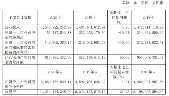 江苏新能2020年净利下滑39.47% 计提资产减值准备2.88亿