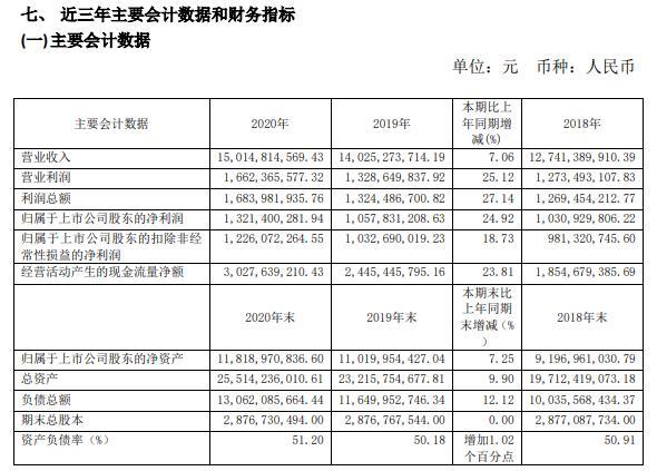 深圳燃气2020年净利增长24.92% 优化气源采购