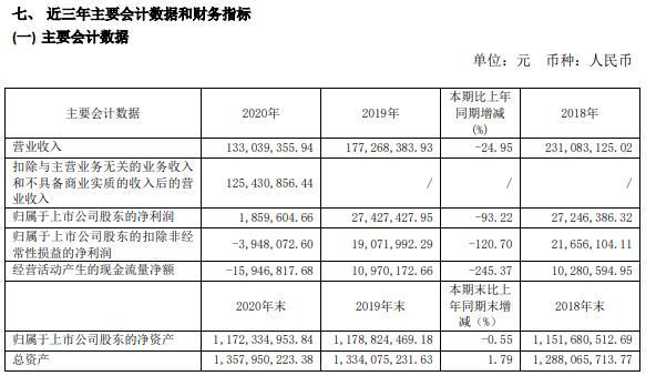 莫高股份2020年净利减少93.22% 下游需求不振