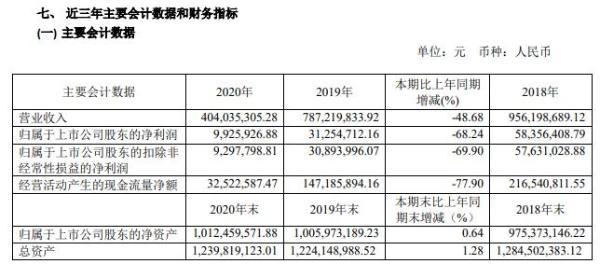 金牛化工2020年净利减少68.24% 甲醇需求萎缩