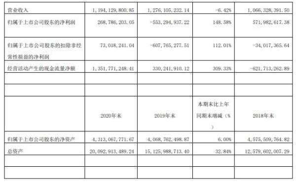 新黄浦2020年净利2.69亿元  董事长赵峥嵘薪酬150.9万