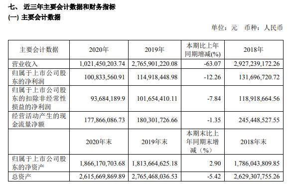 国芳集团2020年净利减少12.26% 董事长张国芳薪酬75.55万