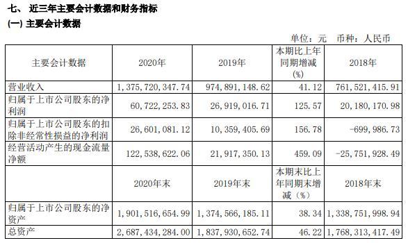上海凤凰2020年净利增长125.57% 全面加强品牌建设