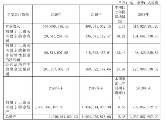 浙江东日2020年净利下滑78.21% 金融资产公允价值大幅下滑