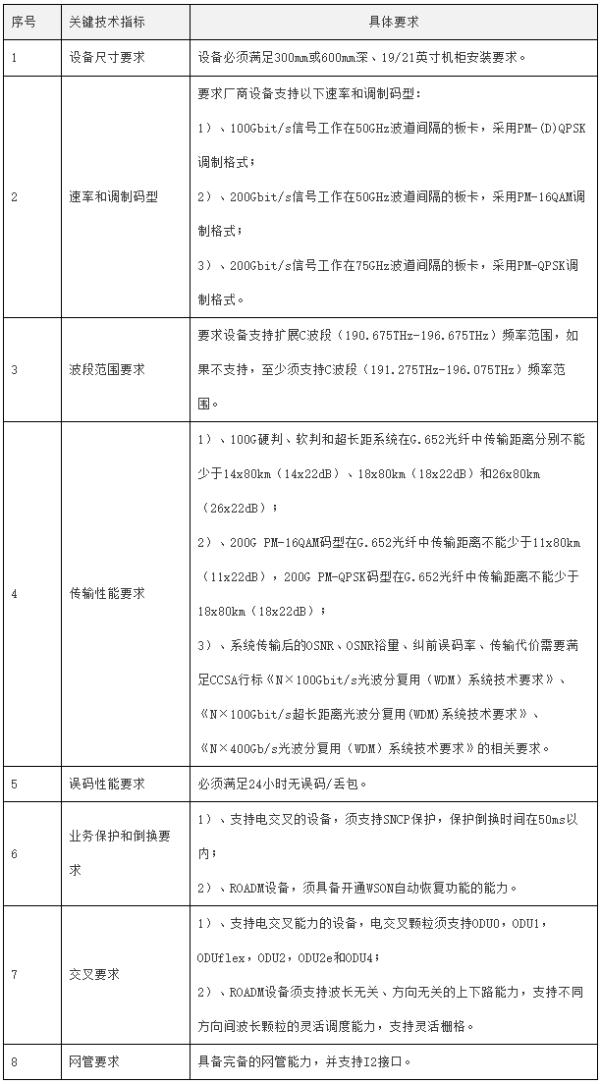 中国电信启动2021年DWDM(含ROADM及OTN)设备集采