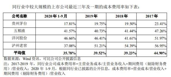 古井贡酒拟募资50亿扩产能:未来5年产量翻番 促销费高于友商