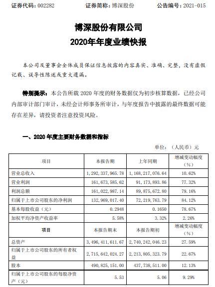 博深股份2020年度净利增长84.12% 金刚石工具业务盈利提升