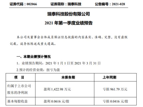 瑞泰科技2021年第一季度预计净利1422.98万 光伏玻璃订单增加