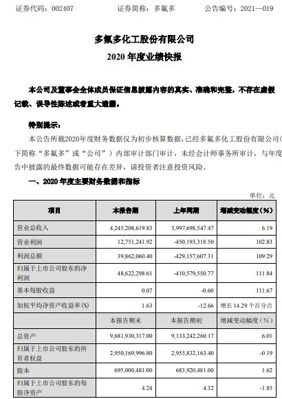 多氟多2020年度净利4862.23万 下游锂电池需求旺盛