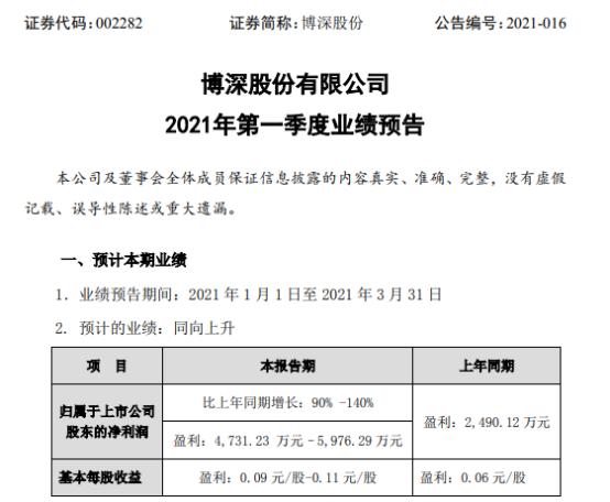 博深股份2021年第一季度预计净利增长90%-140% 成本控制加强