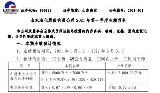 山东海化2021年第一季度预计净利6000万-7000万 纯碱市场需求增加