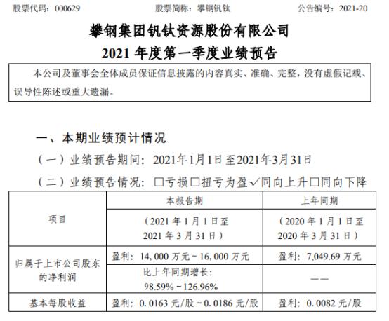 攀钢钒钛2021年第一季度预计净利增长98.59%-126.96% 钒钛产销量增长