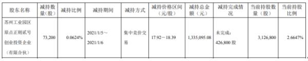 江苏北人股东原点正则贰号减持7.32万股 套现133.51万