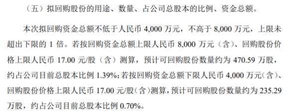 中贝通信将花不超8000万元回购公司股份 用于股权激励