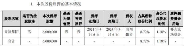 金徽酒股东亚特集团质押600万股 用于补充流动资金