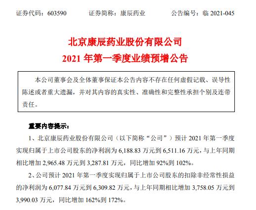 康辰药业2021年第一季度预计净利增加92%-102% 产销量恢复