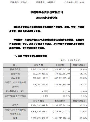 中核钛白2020年度净利增长10.27% 钛白粉生产数量、销售数量均同比增加