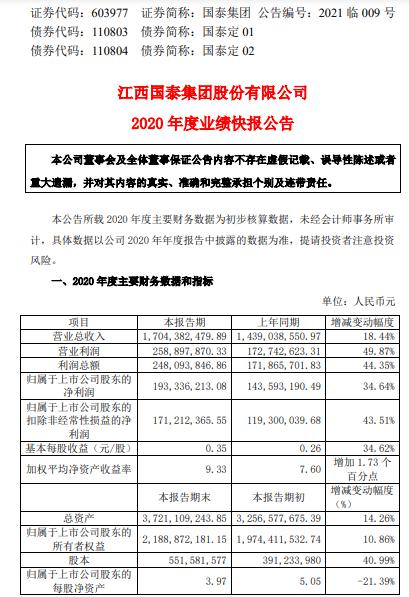 国泰集团2020年度净利增长34.64% 民爆业务全年业绩稳健增长