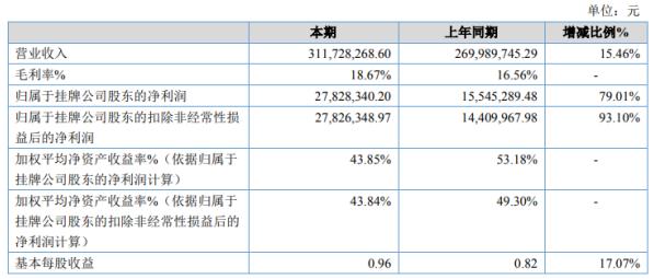 兴汉网际2020年净利增长79.01% 客户销售订单较多