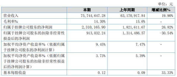 味巴哥2020年净利增长26.82% 网上销售增加